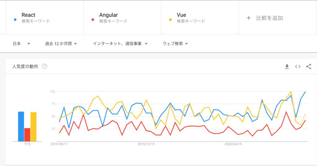 日本Googleトレンド