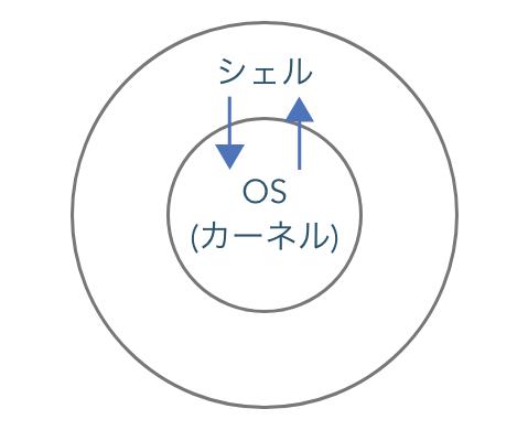 shellとOS図