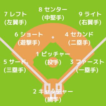 野球ポジション一覧
